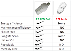 Is it time to do away with rebates for CFL lighting?